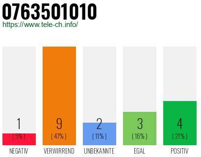 0763501010 - Bewertungen: 19 (Negativ: 1) - Wer ruft an